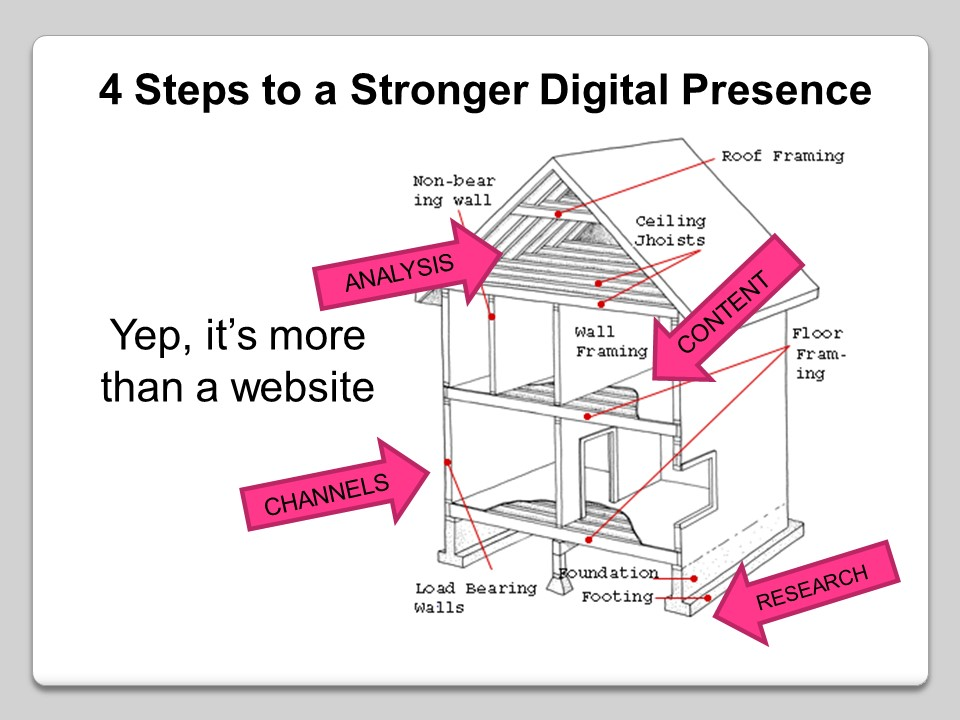 Focus over Frenzy – 4 Steps to a Stronger Small Business Digital Presence